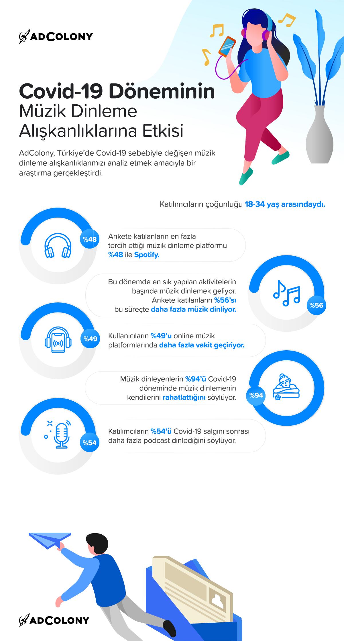 covid-19 müzik dinleme alışkanlıkları