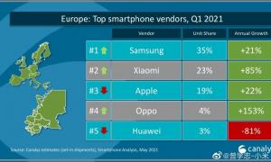 Xiaomi 2021 yılının ilk çeyreğinde Apple'ın önüne geçti