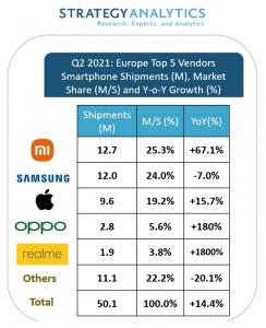 Xiaomi ilk sırada yer alıyor